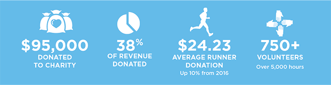 Charity impact 2017